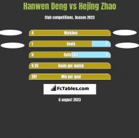 Hanwen Deng vs Hejing Zhao h2h player stats