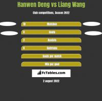 Hanwen Deng vs Liang Wang h2h player stats