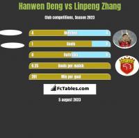 Hanwen Deng vs Linpeng Zhang h2h player stats
