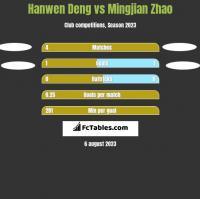 Hanwen Deng vs Mingjian Zhao h2h player stats