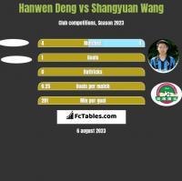 Hanwen Deng vs Shangyuan Wang h2h player stats