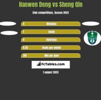 Hanwen Deng vs Sheng Qin h2h player stats