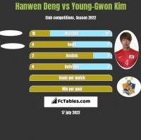 Hanwen Deng vs Young-Gwon Kim h2h player stats