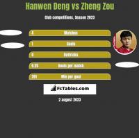 Hanwen Deng vs Zheng Zou h2h player stats