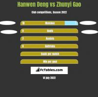 Hanwen Deng vs Zhunyi Gao h2h player stats