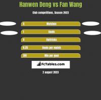 Hanwen Deng vs Fan Wang h2h player stats