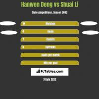 Hanwen Deng vs Shuai Li h2h player stats
