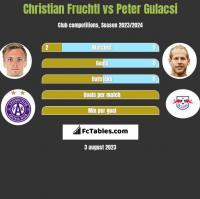 Christian Fruchtl vs Peter Gulacsi h2h player stats