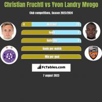 Christian Fruchtl vs Yvon Landry Mvogo h2h player stats