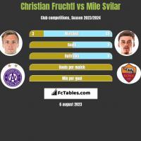 Christian Fruchtl vs Mile Svilar h2h player stats
