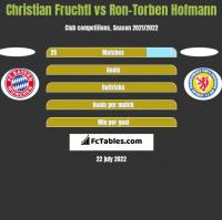 Christian Fruchtl vs Ron-Torben Hofmann h2h player stats