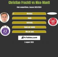 Christian Fruchtl vs Nico Mantl h2h player stats