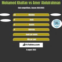 Mohamed Khalfan vs Amer Abdulrahman h2h player stats
