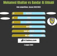 Mohamed Khalfan vs Bandar Al Ahbabi h2h player stats