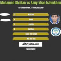 Mohamed Khalfan vs Bauyrzhan Islamkhan h2h player stats