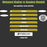 Mohamed Khalfan vs Boualem Khoukhi h2h player stats