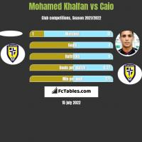 Mohamed Khalfan vs Caio h2h player stats