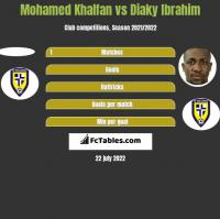 Mohamed Khalfan vs Diaky Ibrahim h2h player stats