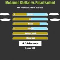 Mohamed Khalfan vs Fahad Hadeed h2h player stats