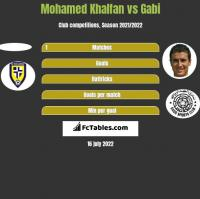 Mohamed Khalfan vs Gabi h2h player stats