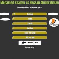 Mohamed Khalfan vs Hassan Abdulrahman h2h player stats