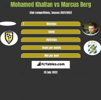 Mohamed Khalfan vs Marcus Berg h2h player stats