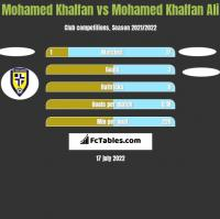 Mohamed Khalfan vs Mohamed Khalfan Ali h2h player stats