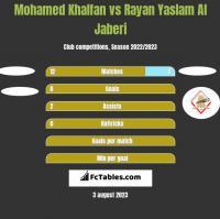 Mohamed Khalfan vs Rayan Yaslam Al Jaberi h2h player stats
