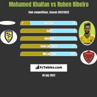 Mohamed Khalfan vs Ruben Ribeiro h2h player stats