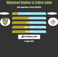 Mohamed Khalfan vs Salem Saleh h2h player stats