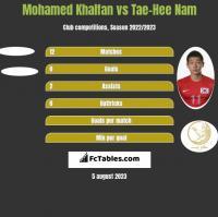 Mohamed Khalfan vs Tae-Hee Nam h2h player stats