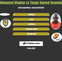 Mohamed Khalfan vs Tongo Hamed Doumbia h2h player stats