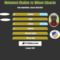Mohamed Khalfan vs Wilson Eduardo h2h player stats
