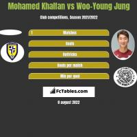 Mohamed Khalfan vs Woo-Young Jung h2h player stats