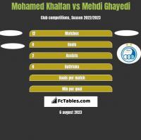 Mohamed Khalfan vs Mehdi Ghayedi h2h player stats