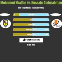 Mohamed Khalfan vs Hussain Abdurahman h2h player stats