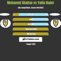 Mohamed Khalfan vs Yahia Nader h2h player stats