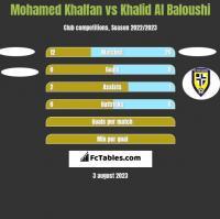 Mohamed Khalfan vs Khalid Al Baloushi h2h player stats