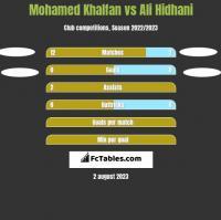 Mohamed Khalfan vs Ali Hidhani h2h player stats