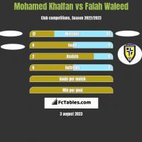 Mohamed Khalfan vs Falah Waleed h2h player stats