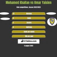 Mohamed Khalfan vs Omar Yaisien h2h player stats