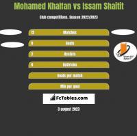 Mohamed Khalfan vs Issam Shaitit h2h player stats