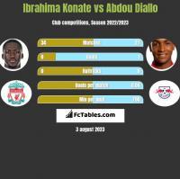 Ibrahima Konate vs Abdou Diallo h2h player stats