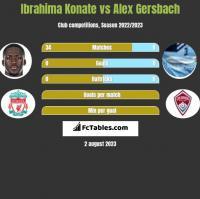 Ibrahima Konate vs Alex Gersbach h2h player stats