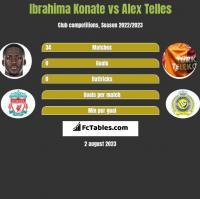 Ibrahima Konate vs Alex Telles h2h player stats