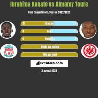 Ibrahima Konate vs Almamy Toure h2h player stats