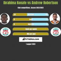 Ibrahima Konate vs Andrew Robertson h2h player stats