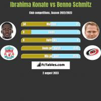 Ibrahima Konate vs Benno Schmitz h2h player stats