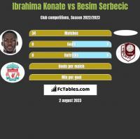 Ibrahima Konate vs Besim Serbecic h2h player stats