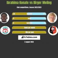 Ibrahima Konate vs Birger Meling h2h player stats